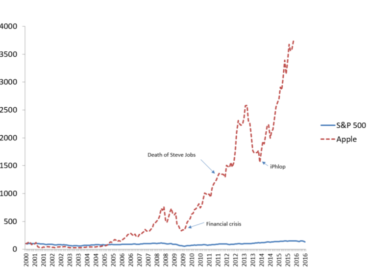 Apple, Inc. and S&P 500 Monthly Adjusted Price 2000-2016, 2000=100